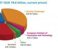 Horizon 2020 budget